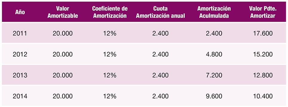 Tabla de amortización de 2011 a 2014