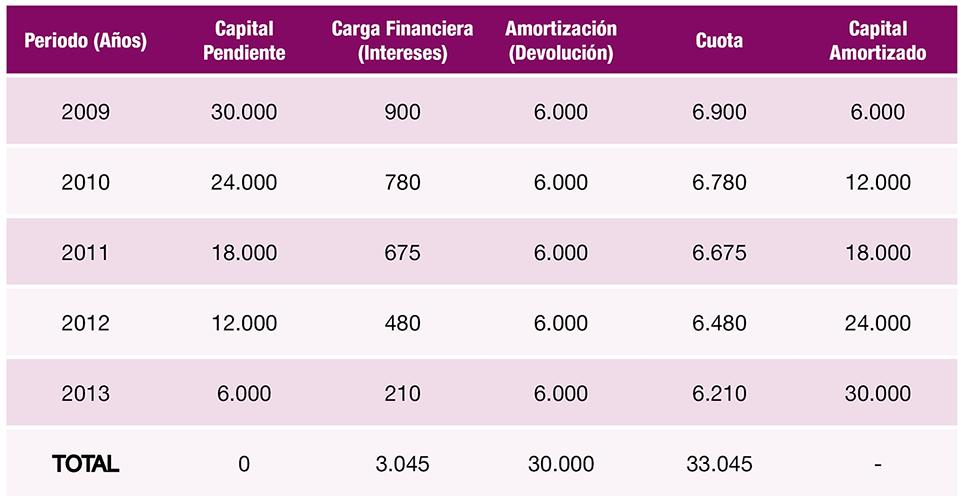 Cálculo préstamo ICO