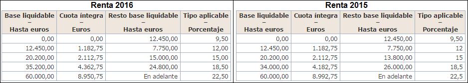 1 Escala general 2016 -2015