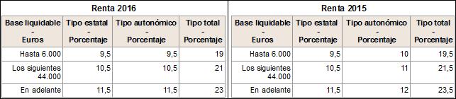 2 Escala ahorro 2016 -2015