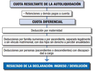 cuota diferencial declaracion de la renta