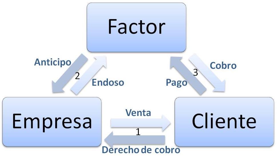 Descripción del factoring